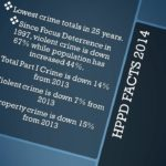 stats-on-crime-reduction-in-High-Point